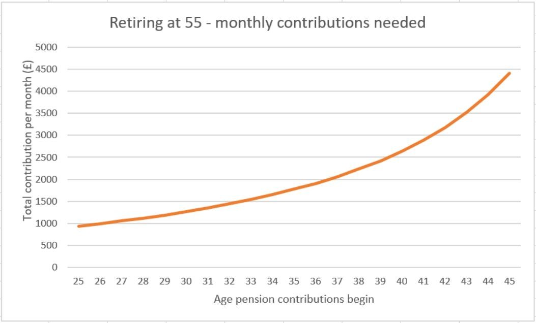 Pension contributions needed to retire at 55