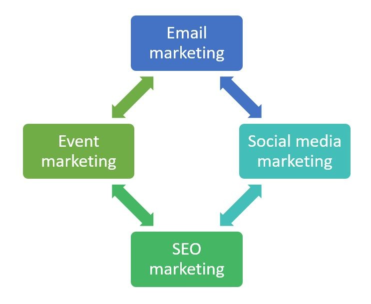 Four types of marketing