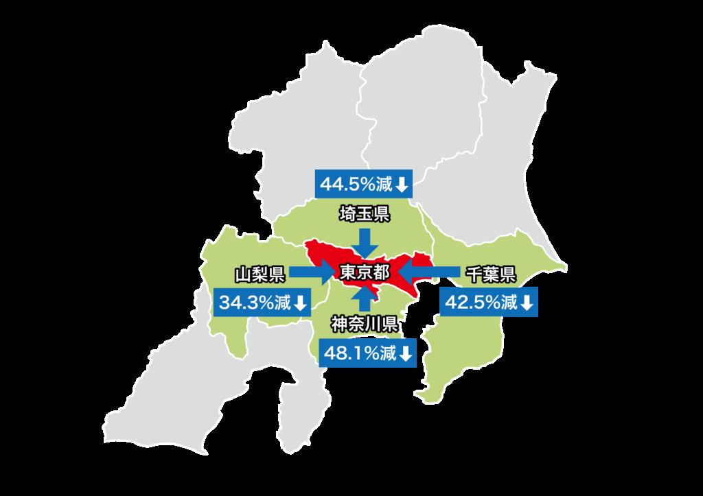 近隣各県から東京都への人流変化