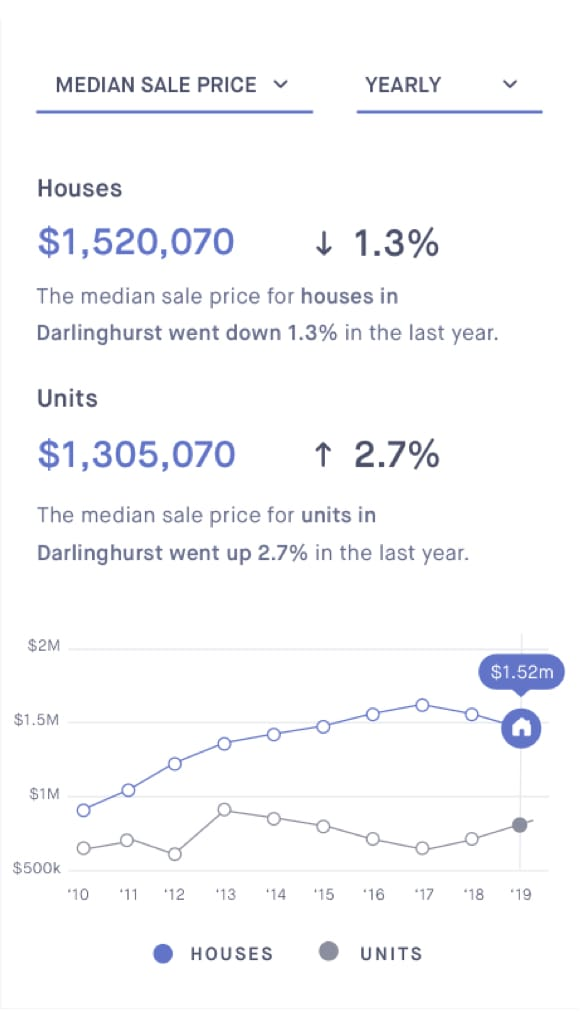 Suburb Performance and Insights screen