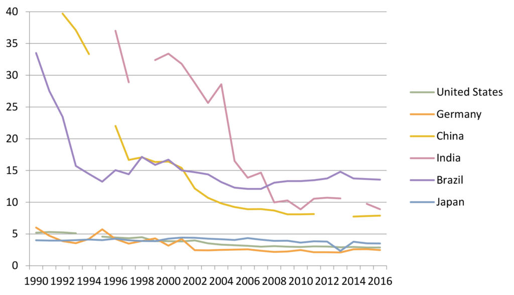 Figure 1: Tariff rate (applied, simple mean, all products) in selected countries 1990–2016 (%). Source: World Bank 2018.