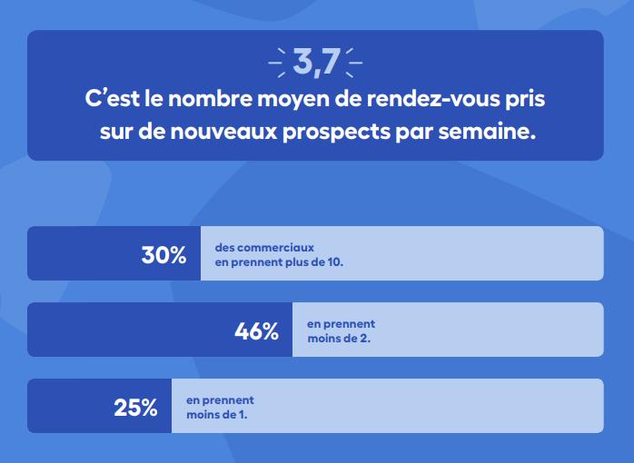 chiffres sur les rendez-vous des commerciaux en France