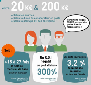 infographie coût dun recrutement raté