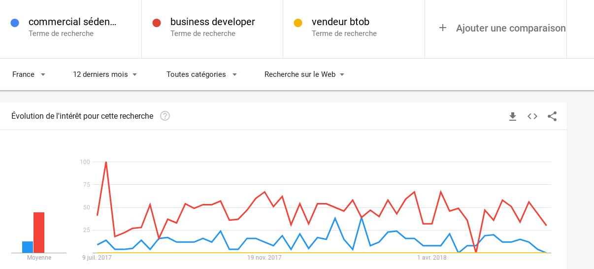 Comment utiliser Google Trend - rédiger une annonce