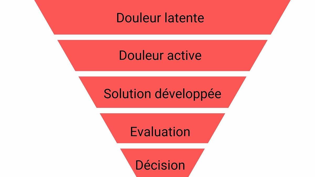 Conseil 2 : Adaptez vos questions aux étapes du cycle de vente
