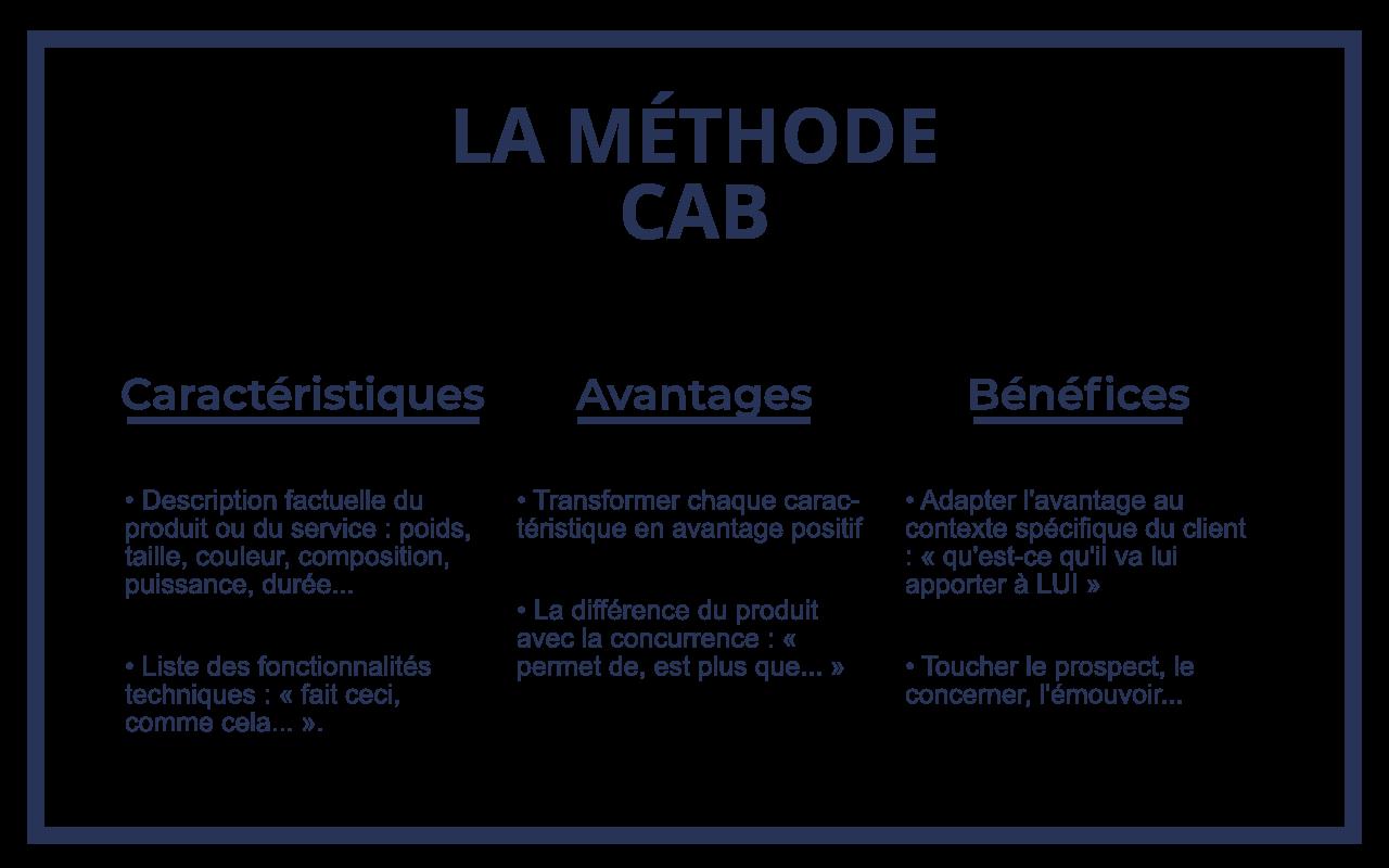 Définition de la méthode CAB