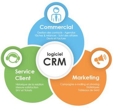 logiciel CRM (ledigitallab)