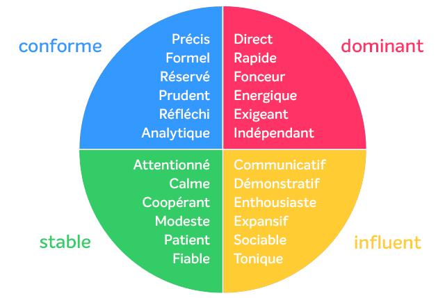méthode disc diagramme