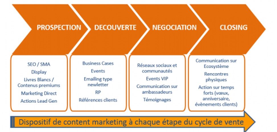 cycle de vente prospection commerciale