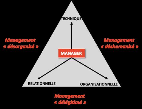 les compétences pour un bon management commercial