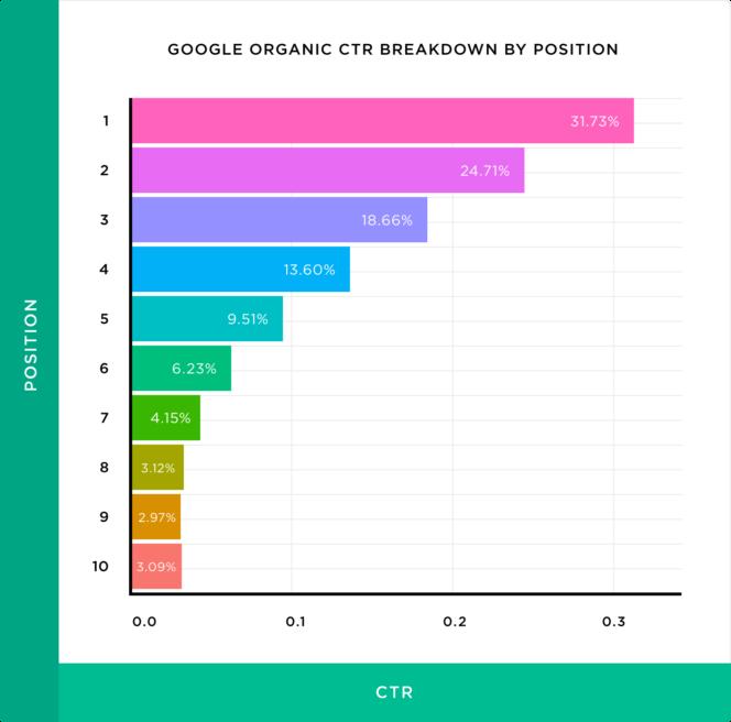 CTR par position dans les résultats de Google