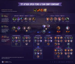 TFT Attack Speed Items + Team Comp Flowchart