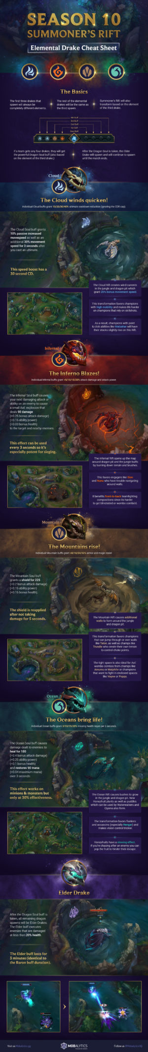 Season 10 Summoner's Rift: Elemental Drake Cheat Sheet