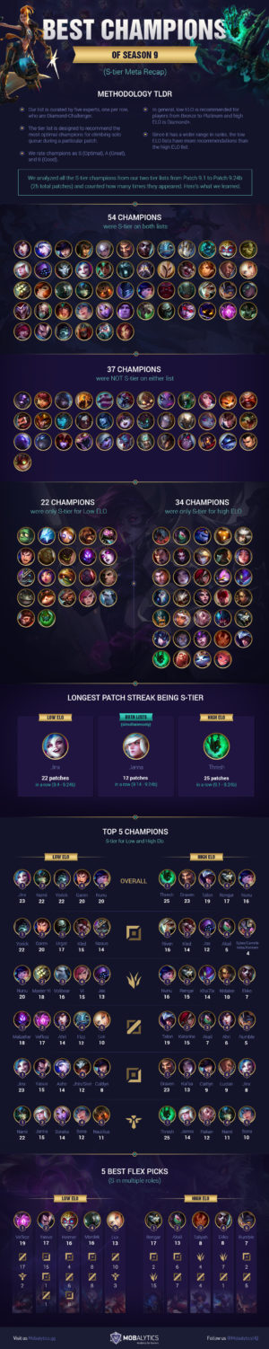 The Best Champions from Season 9 (S-tier Meta Recap)
