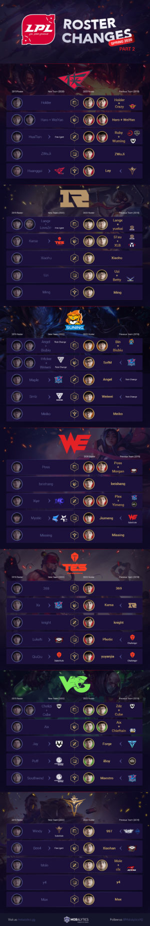 LPL Roster Changes Infographic (Spring 2020 Teams, Part II)