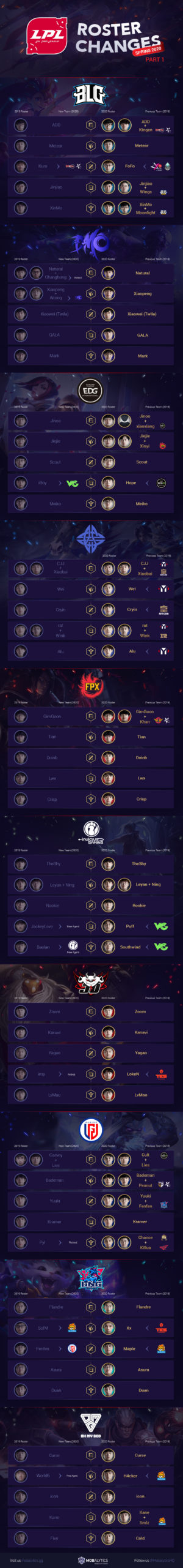 LPL Roster Changes Infographic (Spring 2020 Teams, Part I)