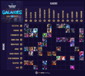 TFT Set 3: Galaxies Synergy Grid