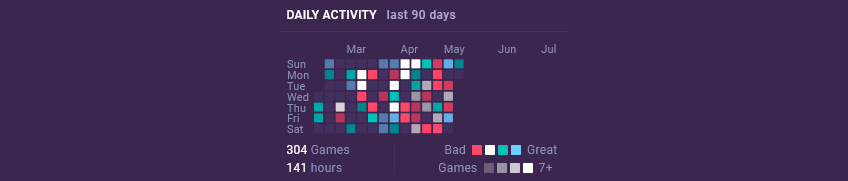 daily progress