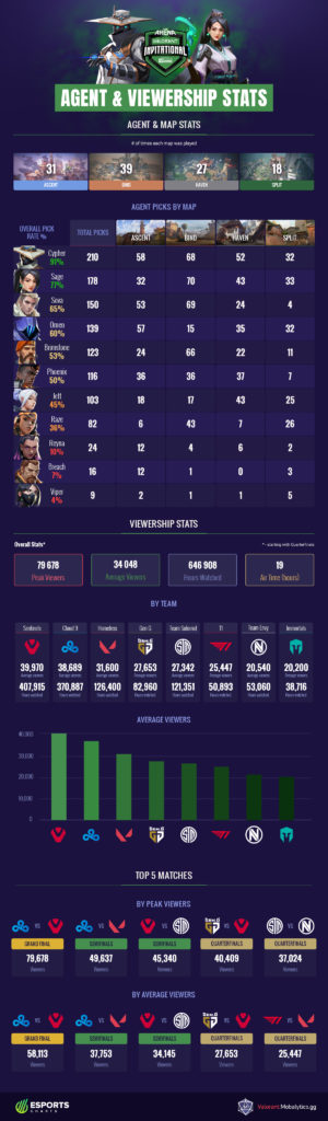 PAX Arena Valorant Invitational Agent and Viewership Stats (Infographic)