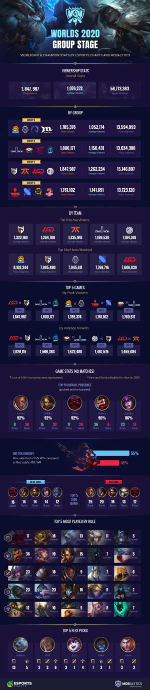 Worlds 2020 Group Stage: Viewership and Champion Stats (Infographic)