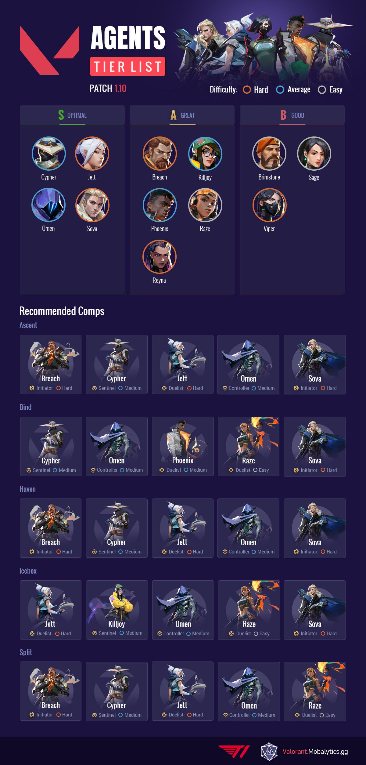 Valorant Agent Tier List 1.10