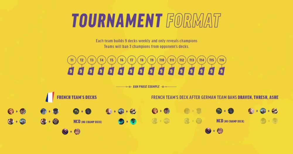 EU masters tournament format