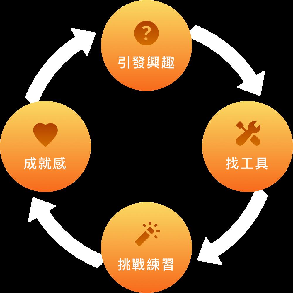 學習的正向循環
