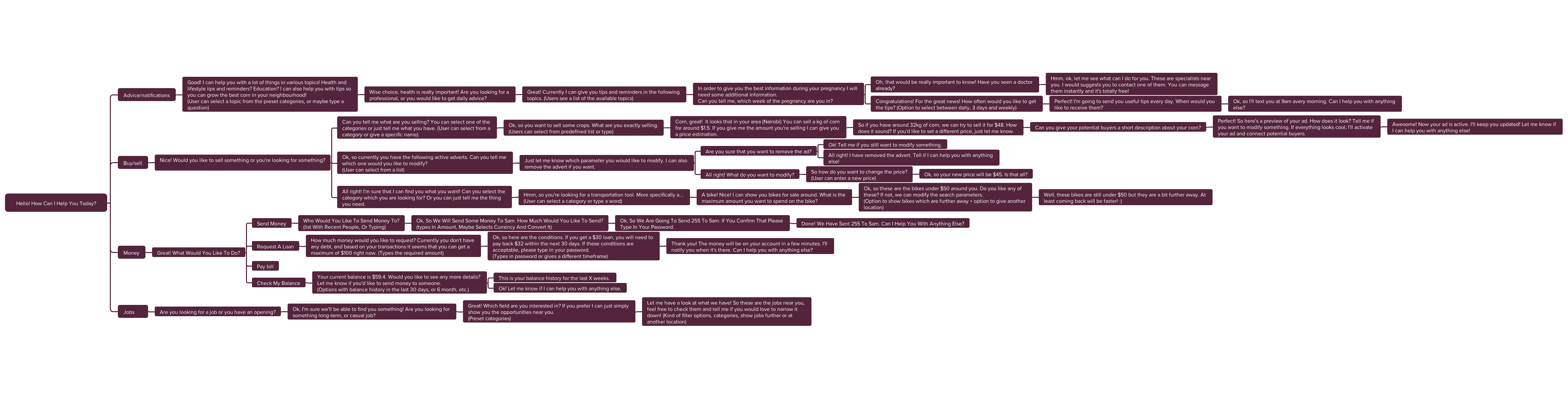 This flowchart illustrates the complexity of a conversational interface: given questions and answers from the bot.