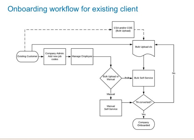 Multiple Rates of Pay - User Flows