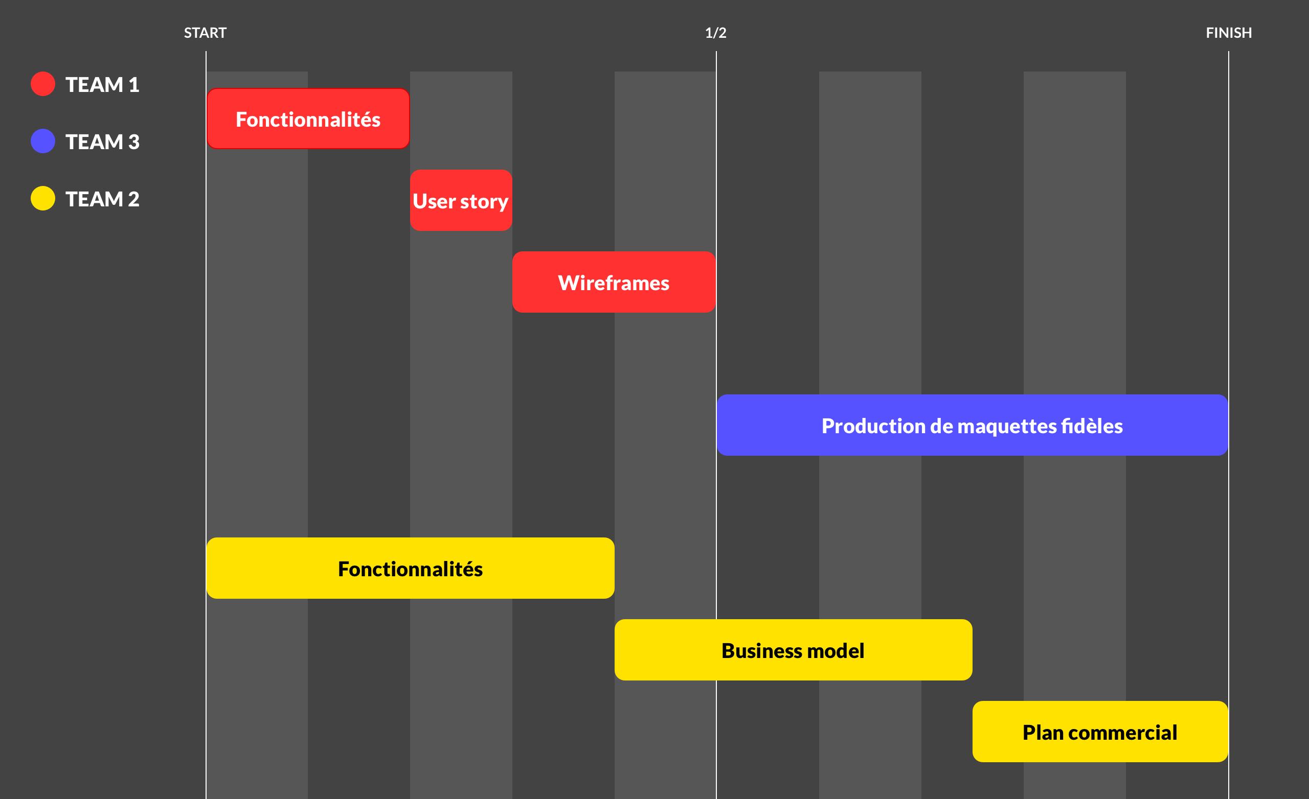 Création d'un atelier  de design thinking