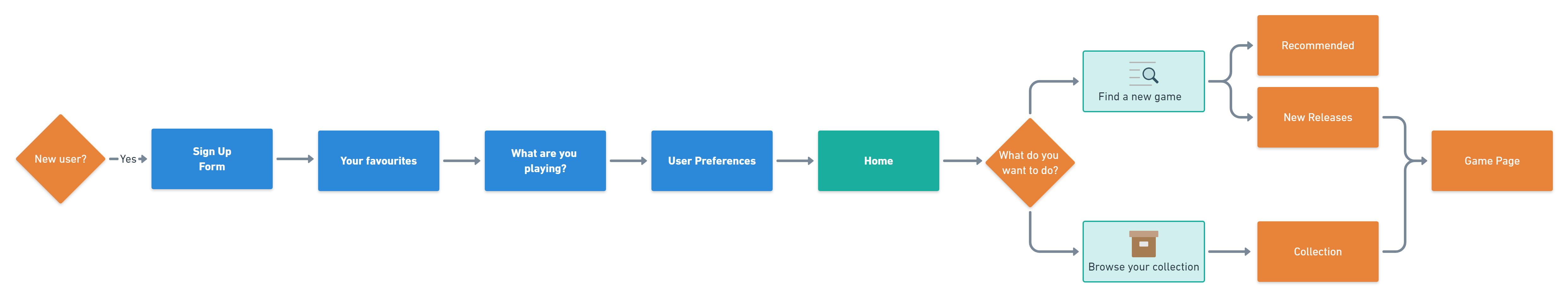 Basic map of how the first-time user experience might be mapped.