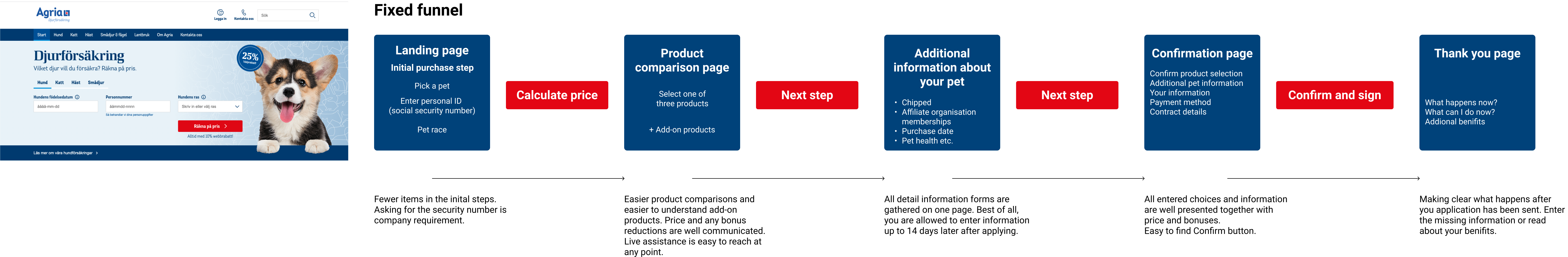 Lower the threshold of the initial step, clear communication of price and products, offer postponed entering of hard-to-get information.