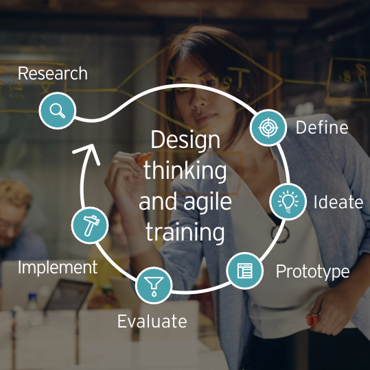 Design thinking and agile training for internal EY teams.