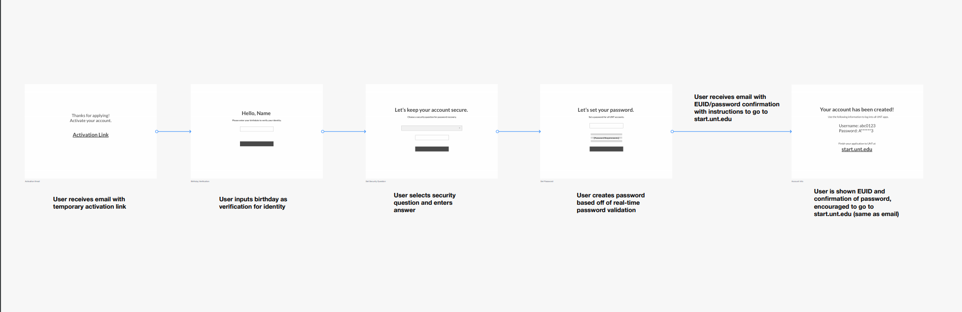 New experience: wireframes and user flow for the ID activation process