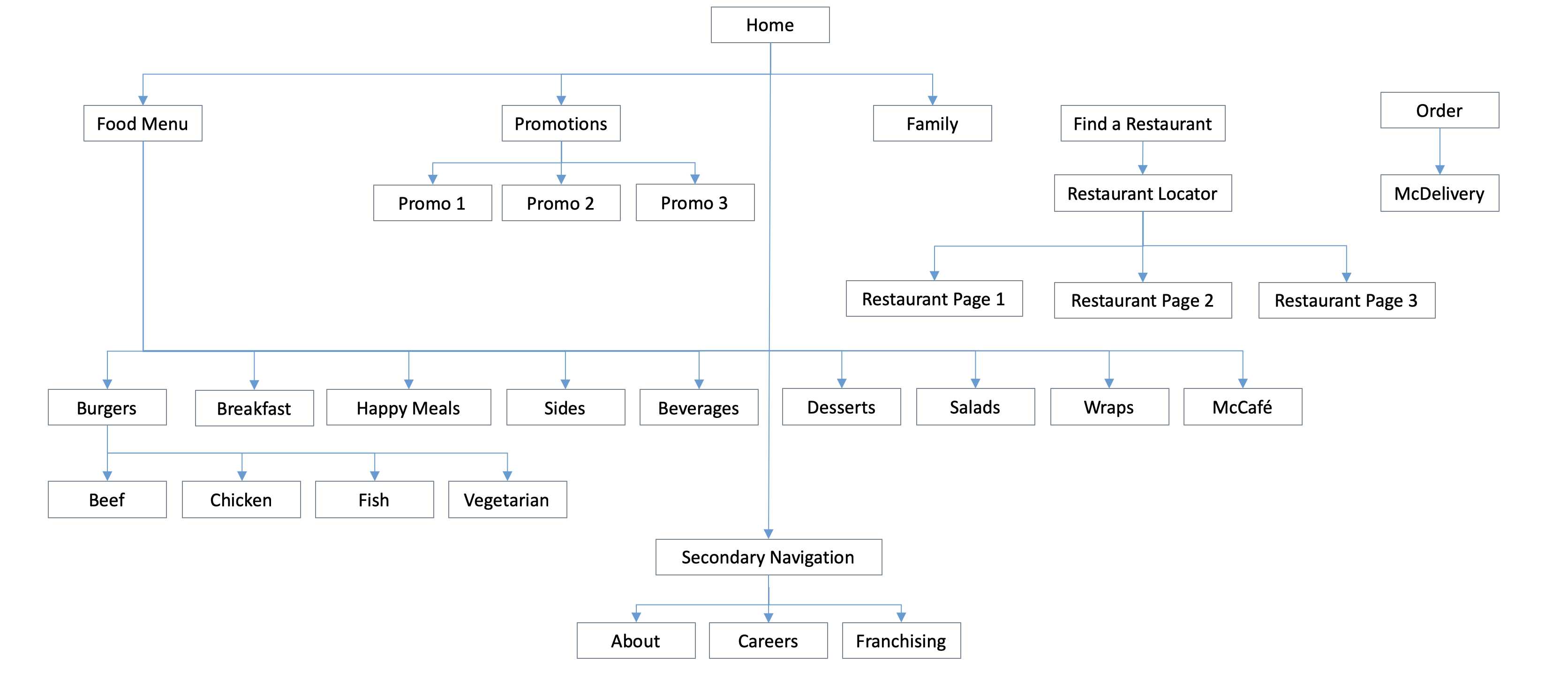 Revised information architecture informed by thorough user and stakeholder research and interviews. This proposed structure more accurately maps the user's mental model for what they expect to be able to do and see on the site.