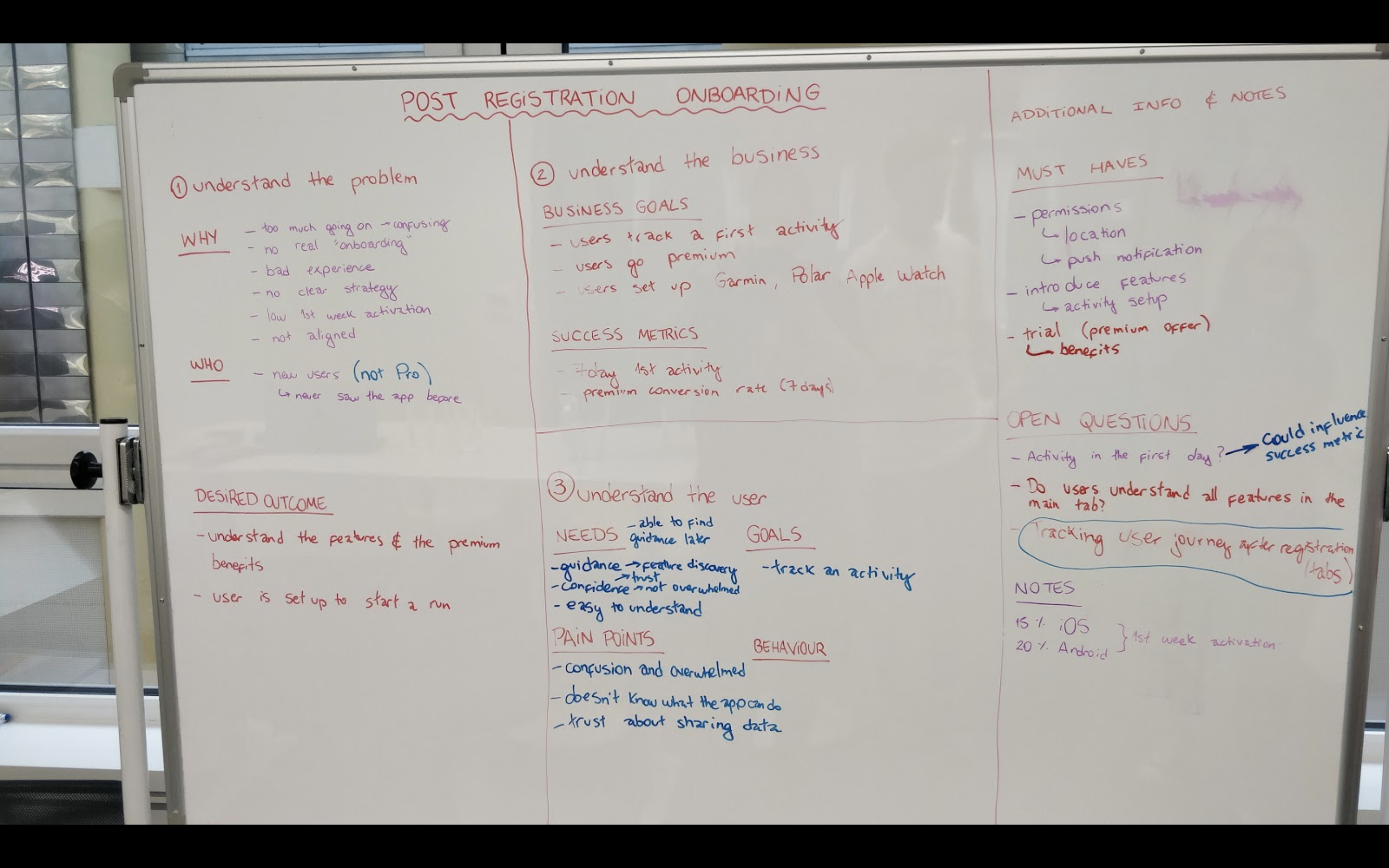 Whiteboard Mapping with Stakeholders
