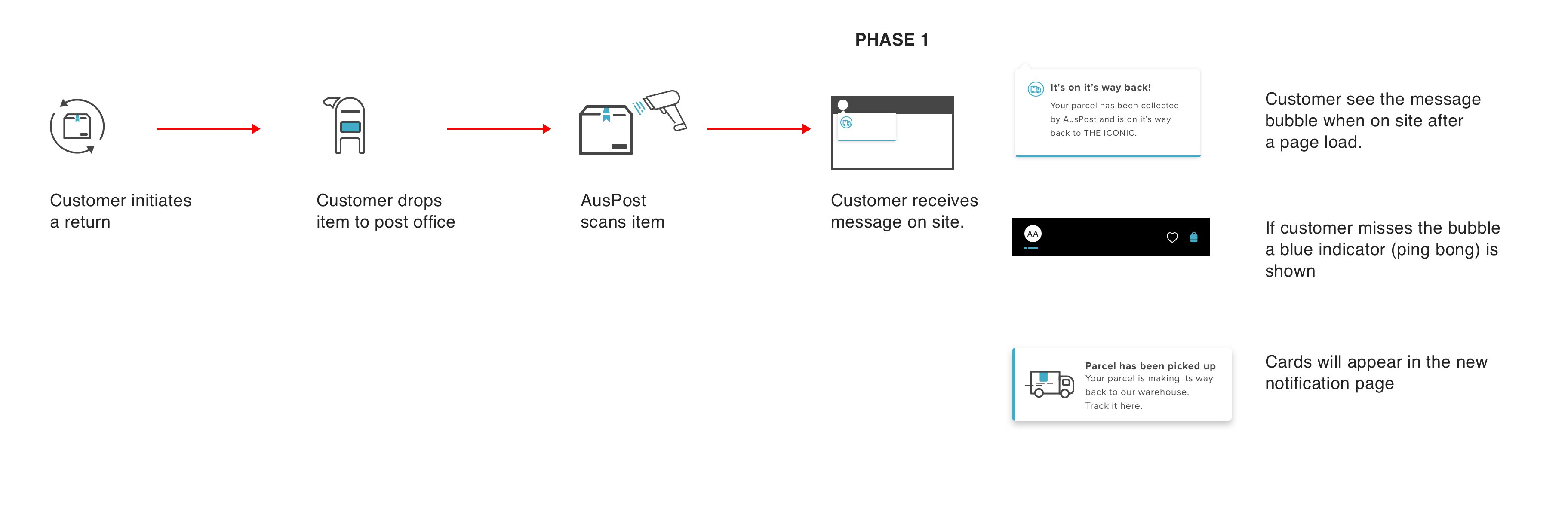 Real time notifications experiment flow