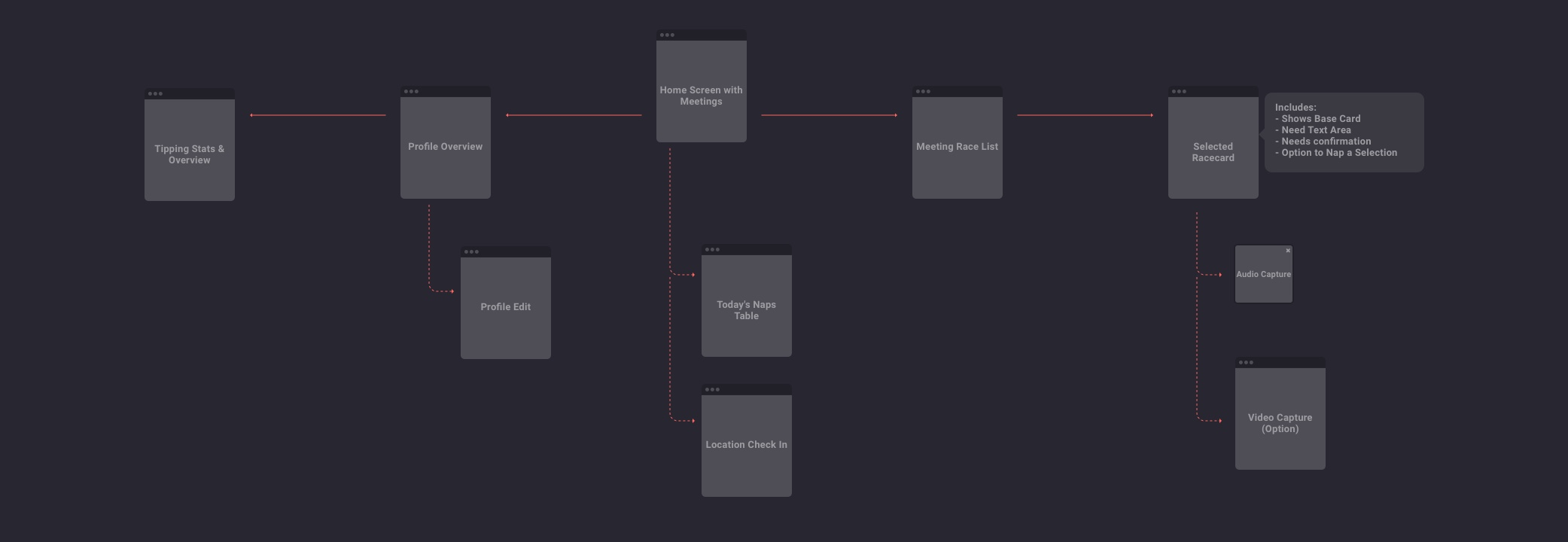 Sitemap of the tipster app