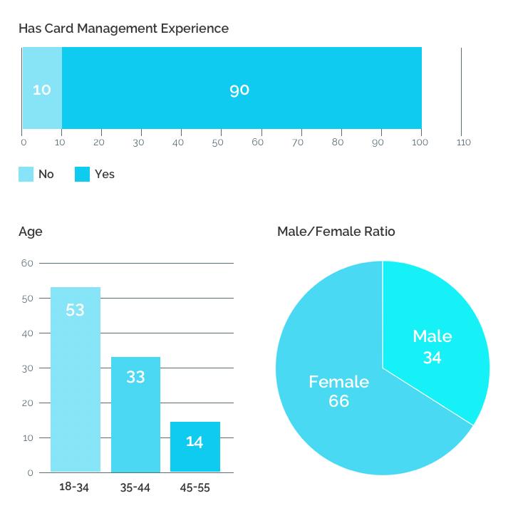 User Testing Member Participant Demographics