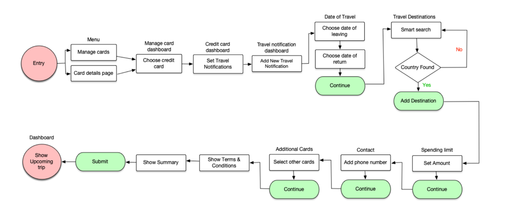 Sample user flows like this one for Travel Notification (The Happy Path), helped my team envision end-to-end user paths, while helping us communicate and collaborate with our internal partner.
