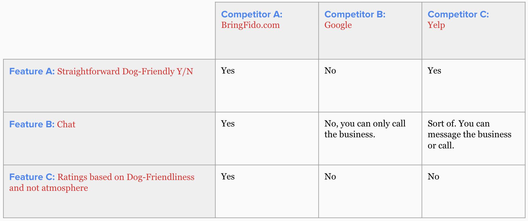 Feature Comparison Matrix for Biggest Competitors