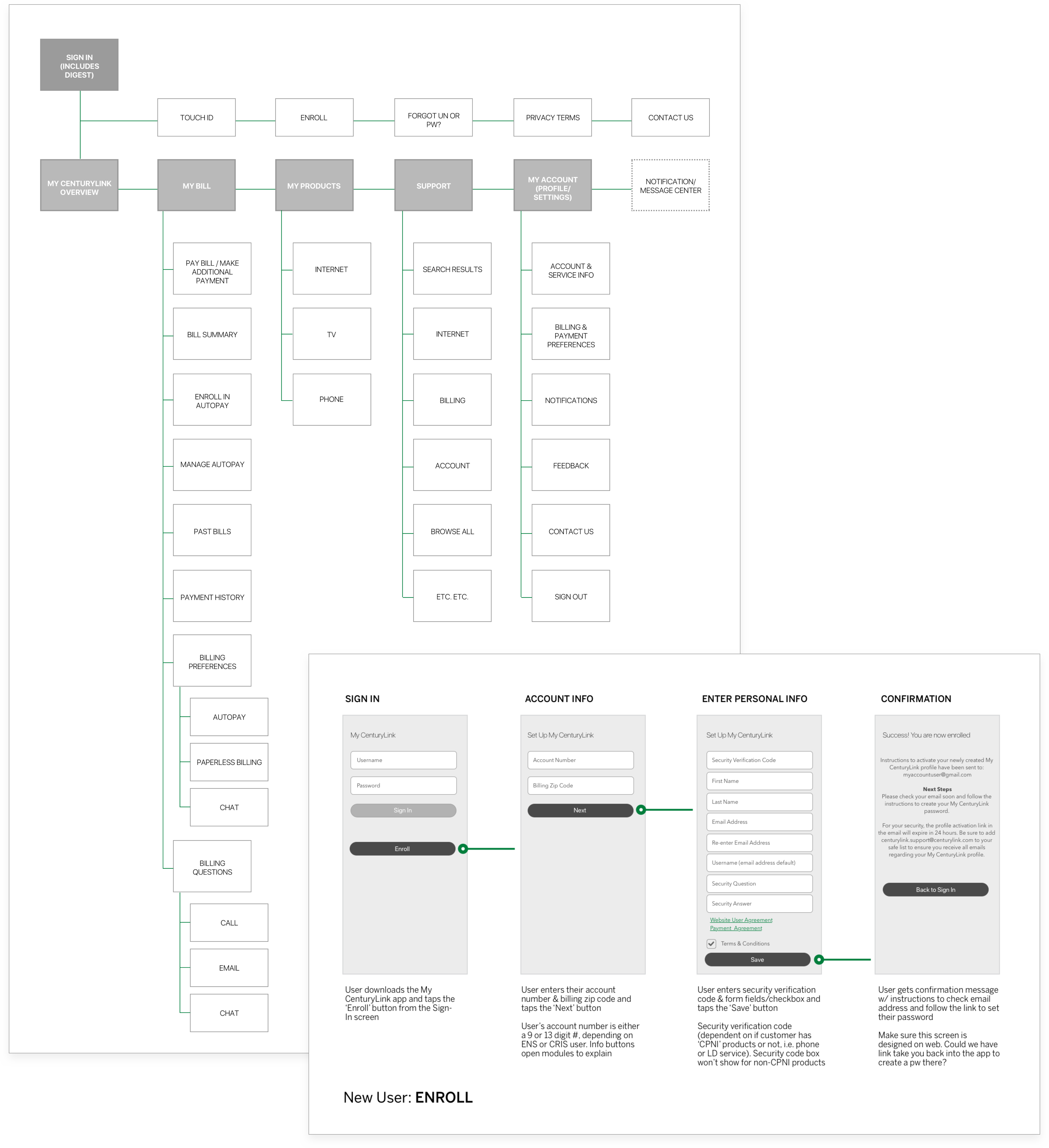 Sitemap, user flows & wireframes were all created in Sketch