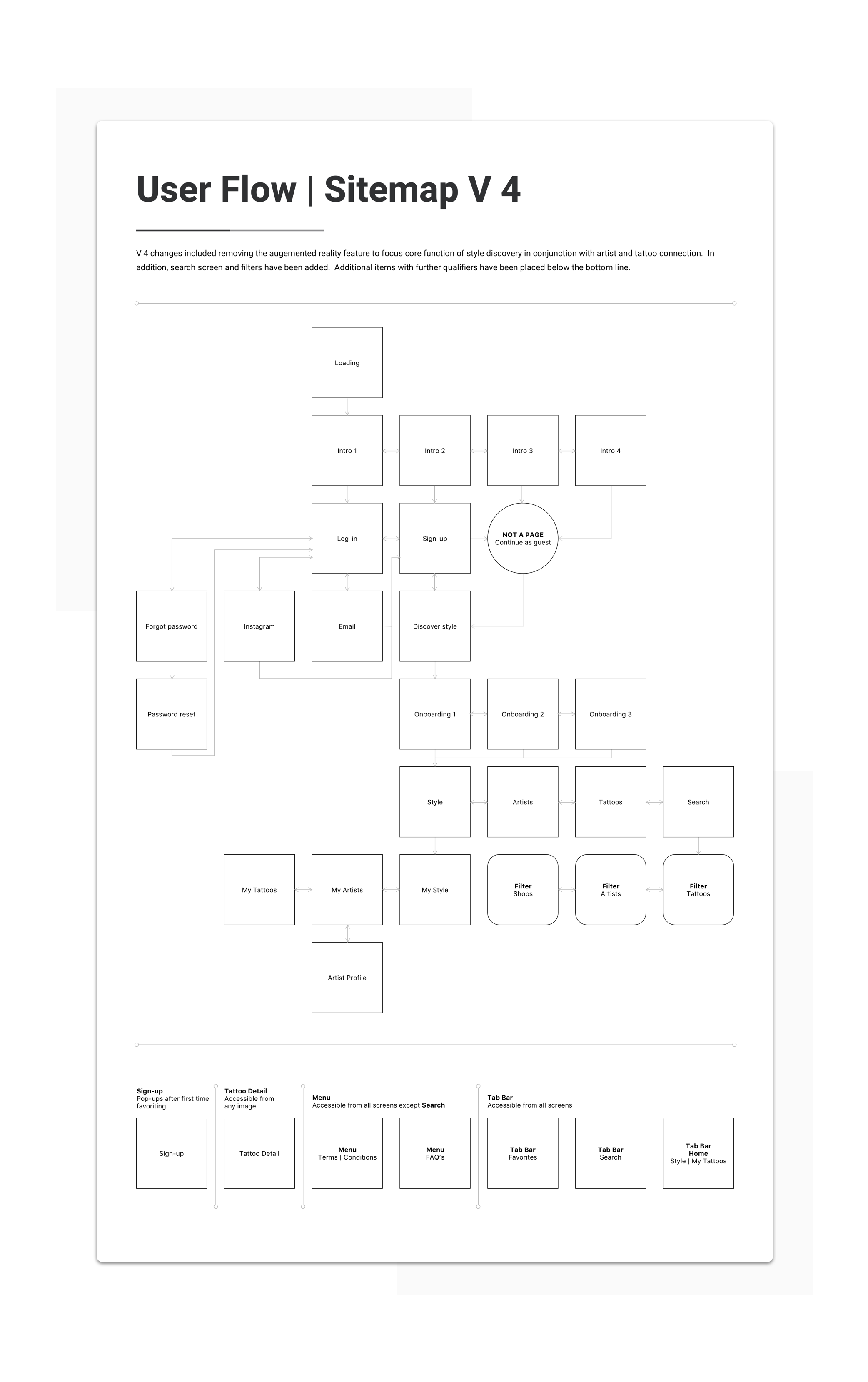 Sitemap Tools | Sketch