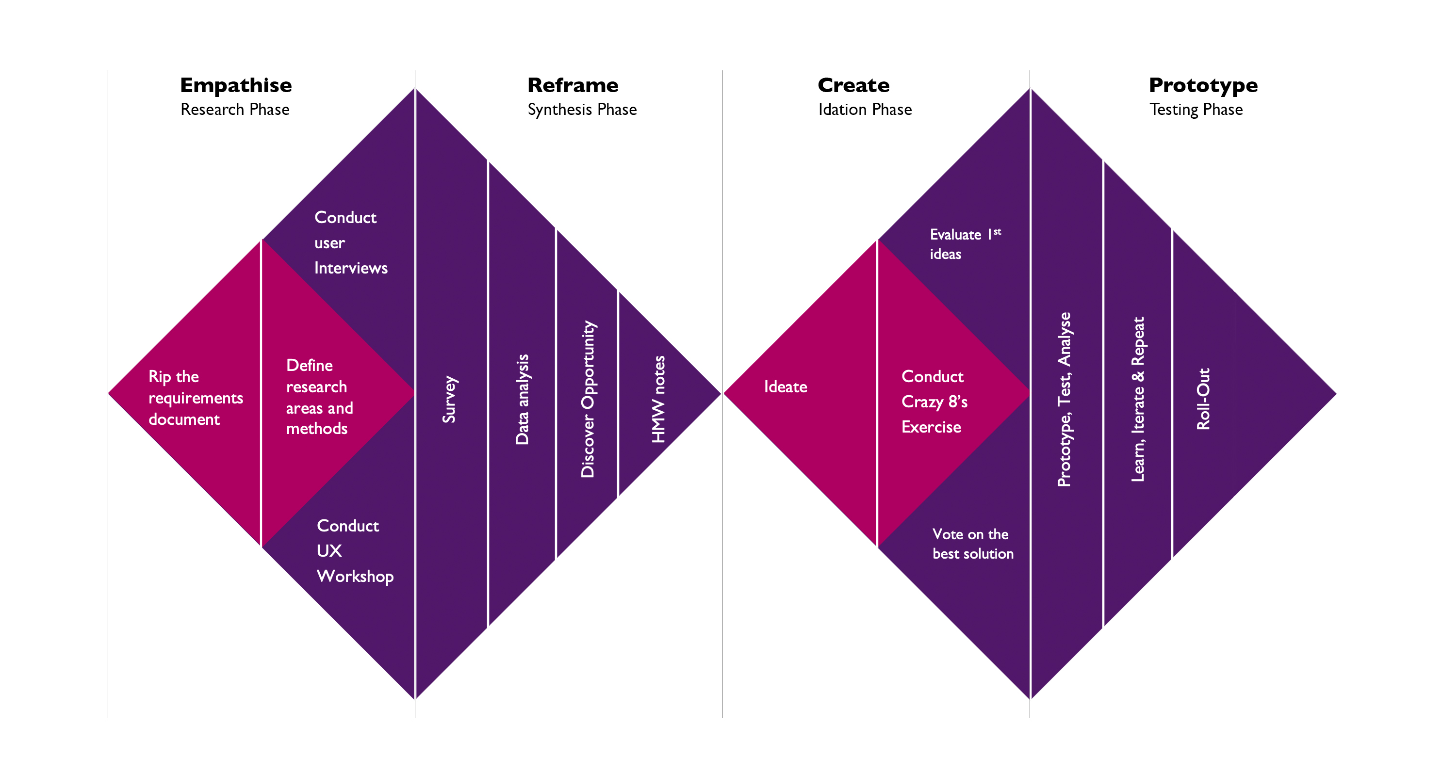 Double Diamond Design Thinking Model