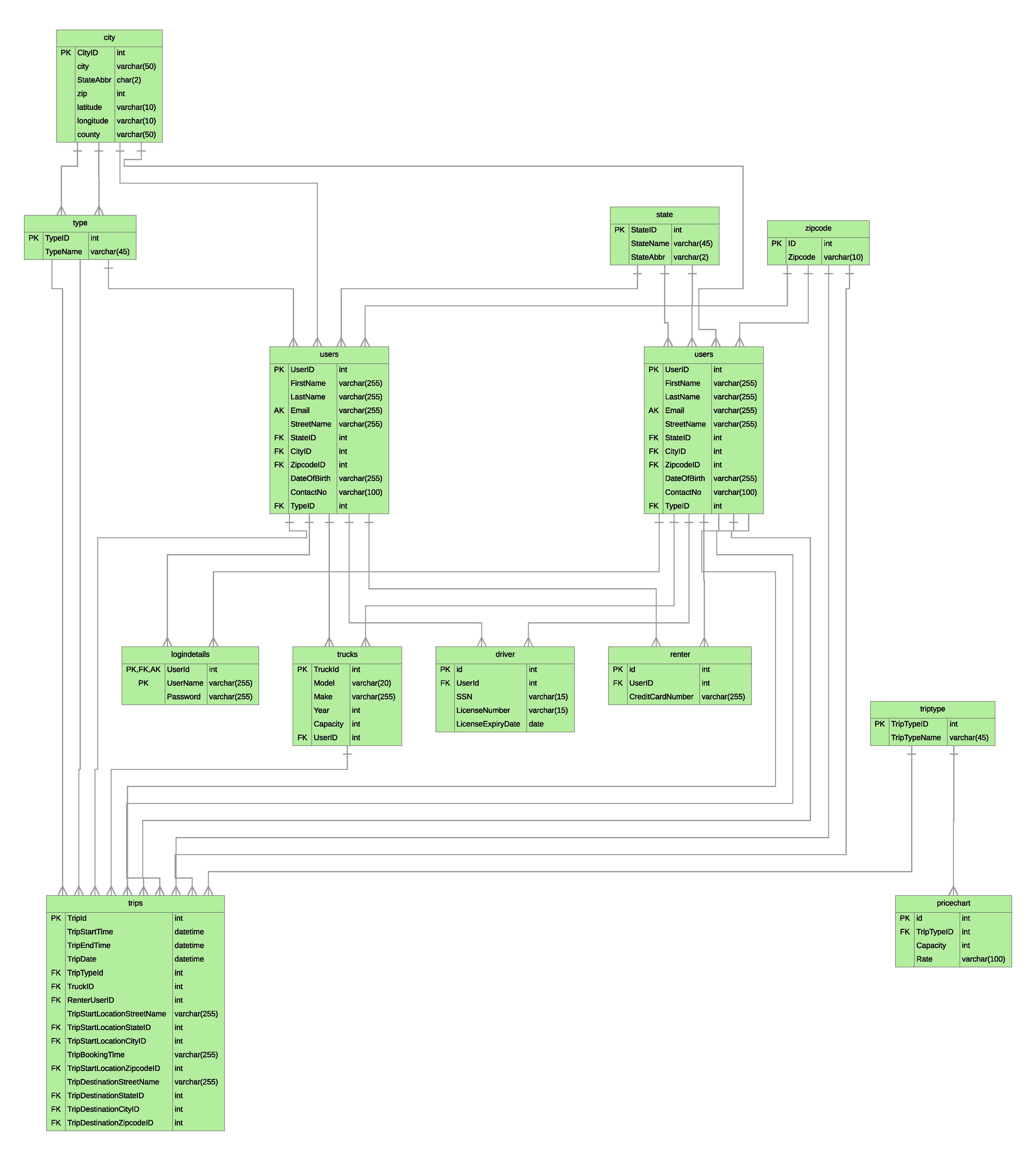 Early iteration of Entity Relationship Diagram The SQL Database was the first thing done on the coding side.