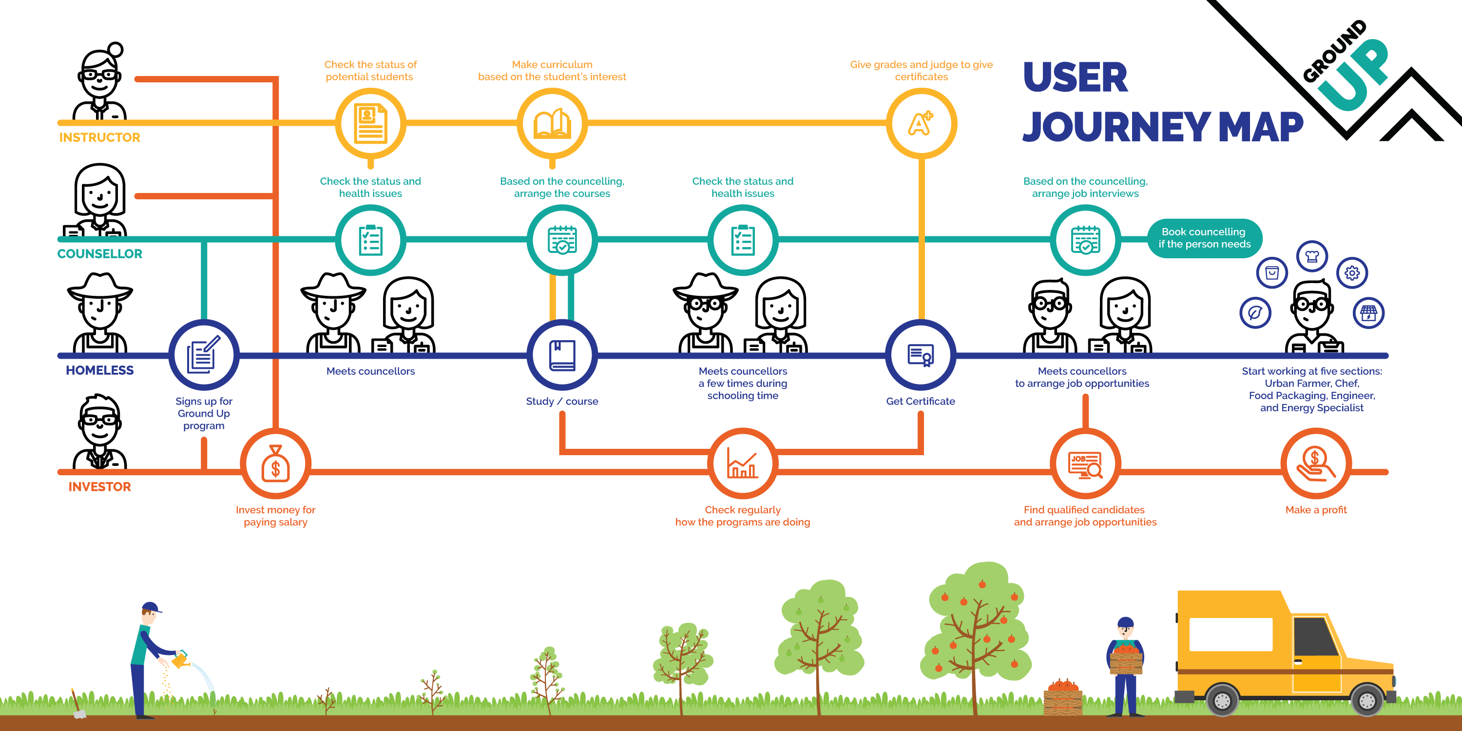 collaboration on sketches of user Journey map during Ideation process