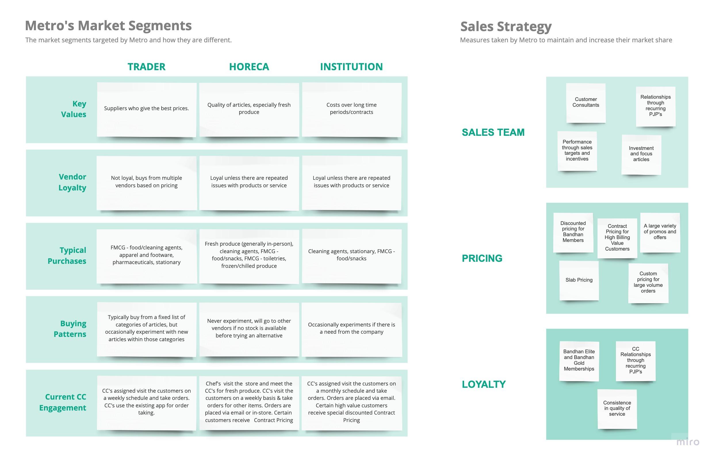 Understanding Metro's target sales segments