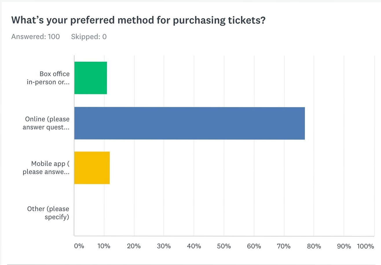 The preferred method of purchasing tickets was the screener question.