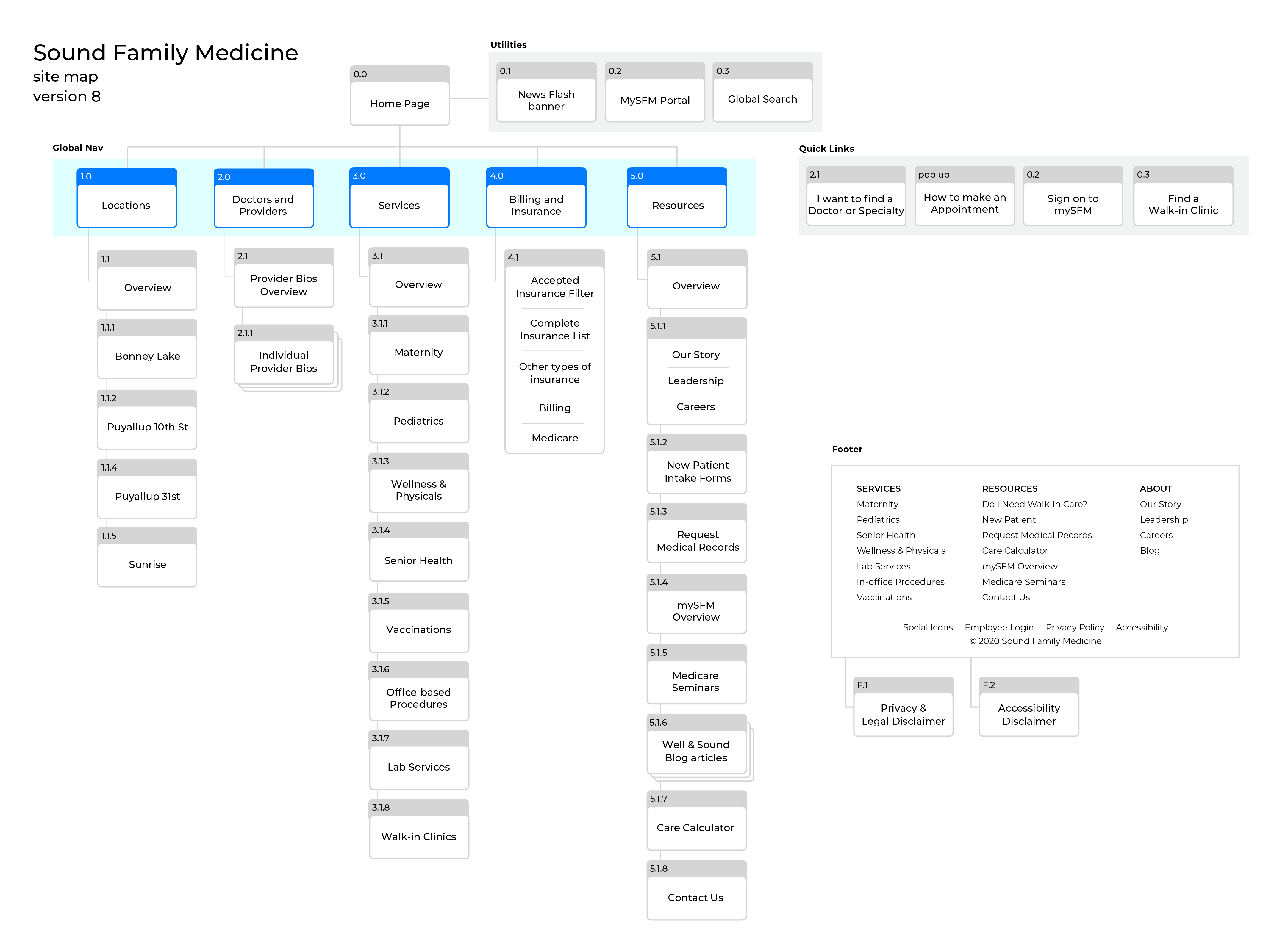Applying data collected from card sort, comparative research,  and SEO requirements to create a site map.This is the final after 8 iterations.