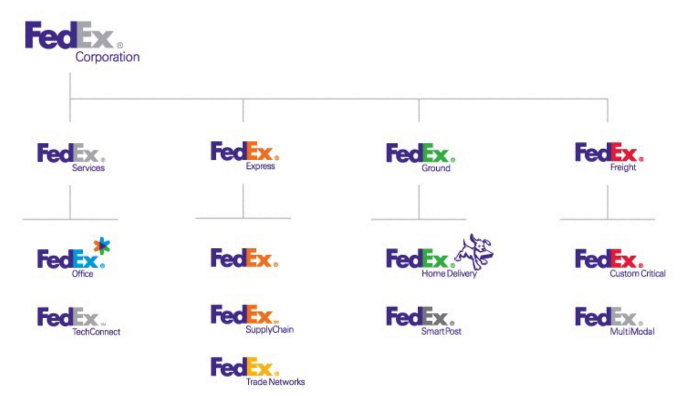 Branded House - FedEX Group
